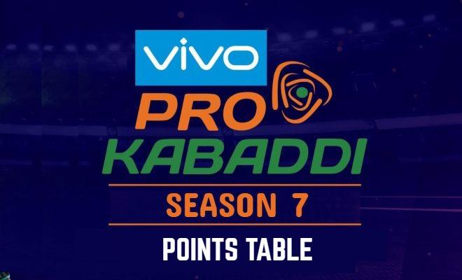 Pro Kabaddi 2019 Points Table PKL 2019 Standings
