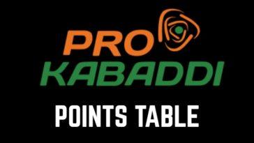 Pro Kabaddi Points Table PKL Standings Pro Kabaddi League