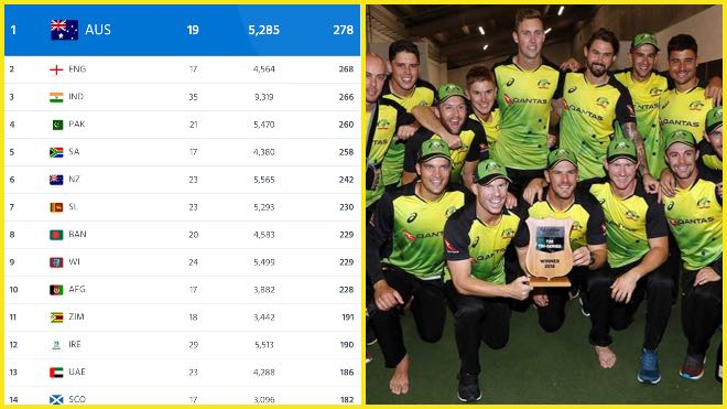 ICC T20I Rankings: Australia at the top for the time in T20I rankings, Pakistan slipped to 4th