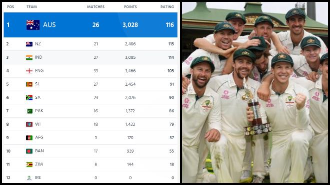 ICC Test Ranking: India lose top spot for the first time since 2016; Australia at the top