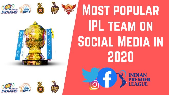 Most popular IPL team on Social Media in 2020