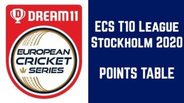 ECS T10 Stockholm points table: ECS T10 League 2020 standings