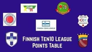 Finnish Ten10 League 2020 points table: Finnish T10 League 2020 standings