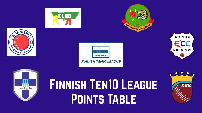 Finnish Ten10 League 2020 points table: Finnish T10 League 2020 standings