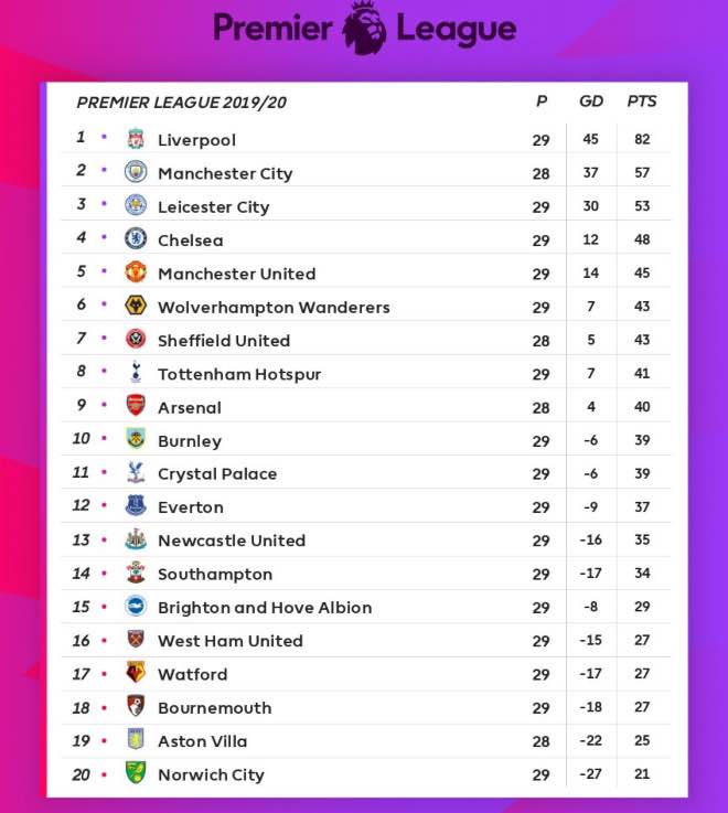 Premier League Points table and Stadings before Matchweek 30