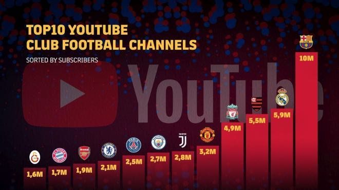 FC Barcelona leading the top 10 YouTube Club football channels