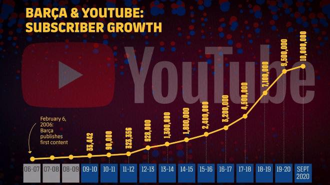 FC Barcelona Youtube Subscriber growth