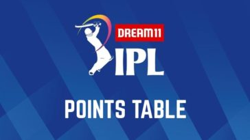 IPL 2020 Point Table | IPL 2020 Team Standing with Net Run Rate