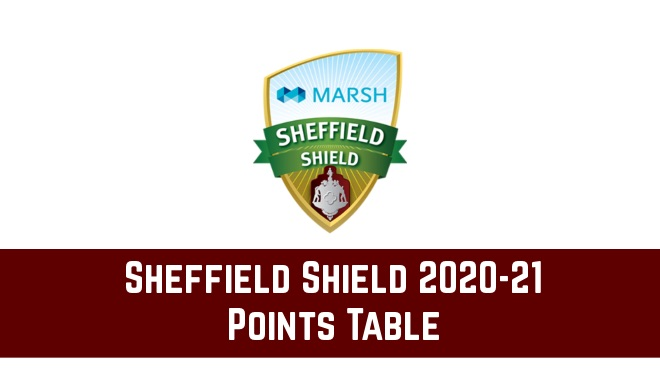 Sheffield Shield 2020-21 points table and standings