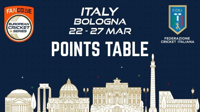 ECS T10 Bologna 2021 Points Table: ECS Italy, Bologna 2021 Standings