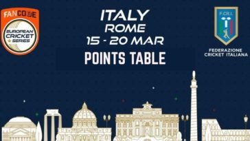 ECS T10 - Rome 2021 Points Table: ECS Italy, Rome 2021 Standings