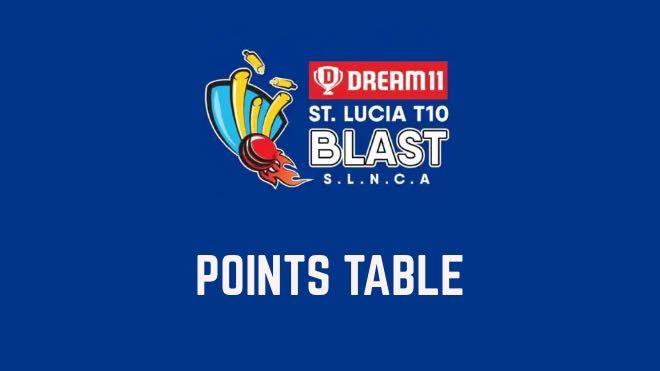 St Lucia T10 Blast 2021 Points Table and Standings