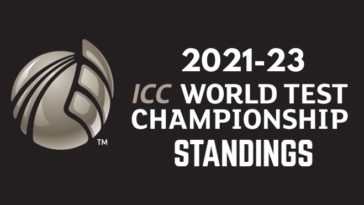 WTC23: 2021-23 ICC World Test Championship Standings and Points Table