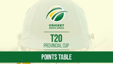 CSA Provincial T20 Cup 2021-22 Points Table: CSA T20 Cup 2021-22 Team Standings