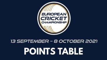 European Cricket Championship T10 2021 Points Table: ECC T10 2021 Team Standings