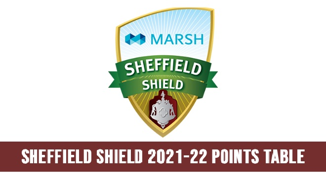 Sheffield Shield 2021-22 Points Table and Team Standings